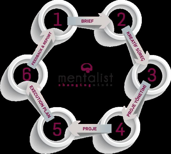 mentalist event etkinlik ajansı çalışma sistemi